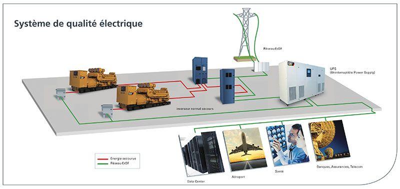 onduleur Schéma système de qualité électrique